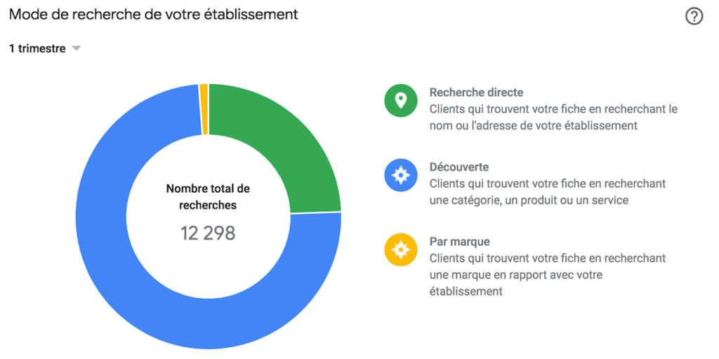 Google my business resultats